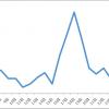 2015年5月のブログアクセス数と収益結果